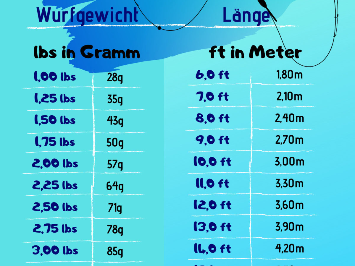 Karpfenruten: Wurfgewicht und Länge –  Lbs in Gramm / Ft in Meter